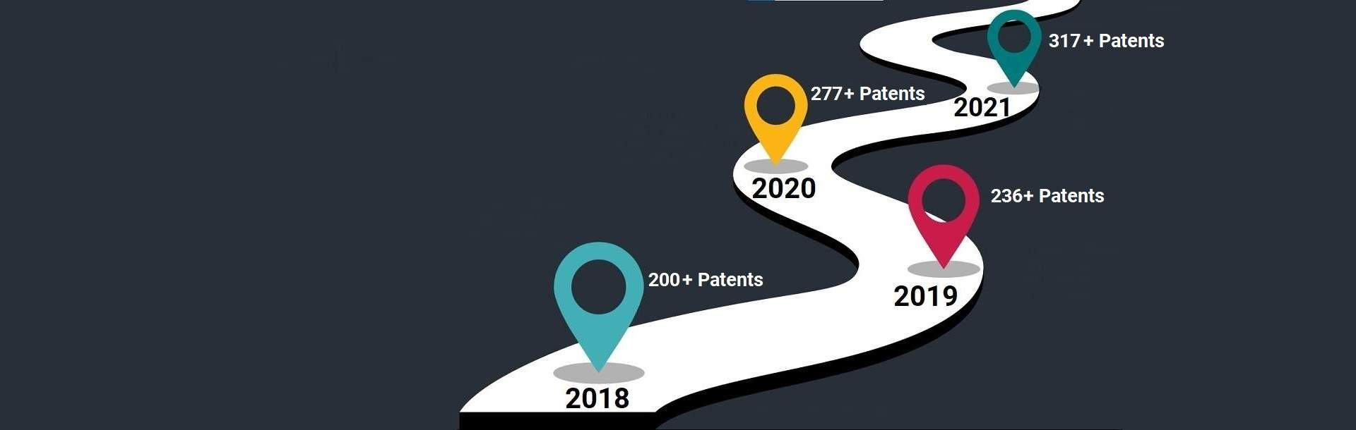 300+ Patents Achieved