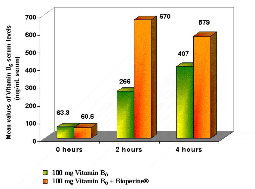 Efficacy of BioPerine® (5 mg) on the bioavailability of Vitamin B6 absorption in human volunteers